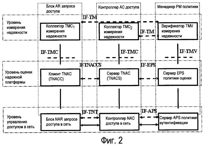 Система управления доступом в надежную сеть на основе трехэлементной равноправной идентификации