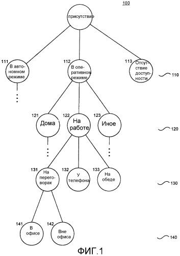 Способ и система для контроля доступа к информации о присутствии на равноправной основе