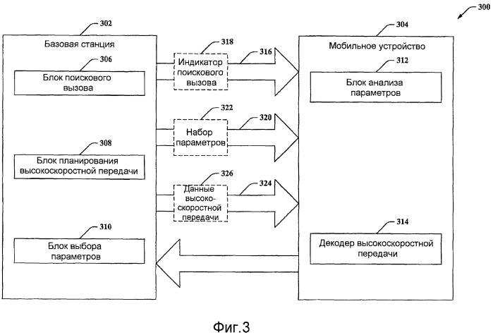 Синхронизация и функционирование канала pich и высокоскоростных каналов