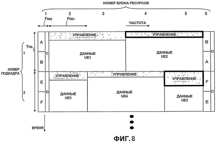 Базовая радиостанция, пользовательское устройство и способ, используемый в системе мобильной связи
