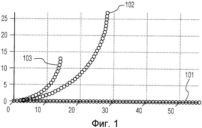 Конфигурирование активной канюли для минимально инвазивной хирургии