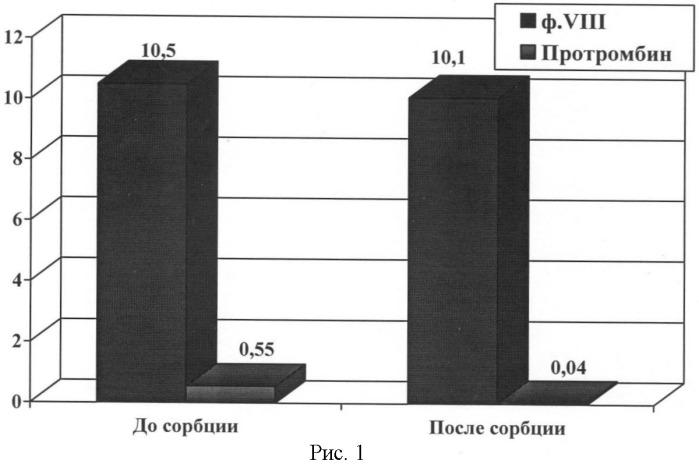Способ получения концентрата фактора viii из плазмы крови человека