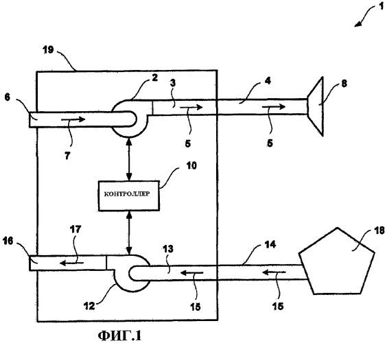 Система вентиляции, в которой используется синхронизированная подача вентиляции с положительным и отрицательным давлением