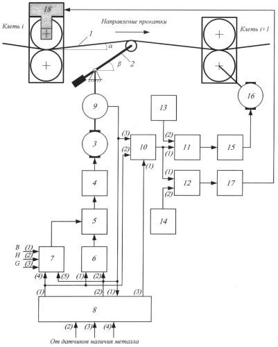 Способ автоматического регулирования натяжения полосы в межклетевом промежутке широкополосного стана горячей прокатки