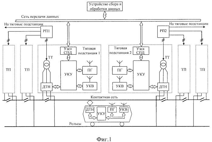 Информационная система для учета электроэнергии в тяговых сетях