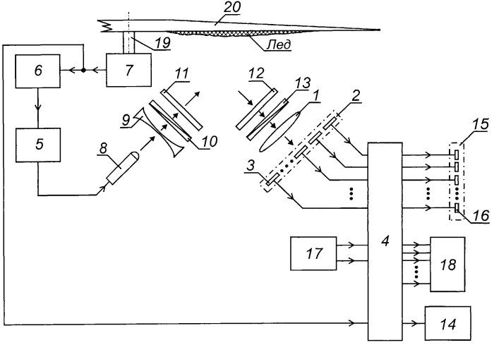 Сигнализатор обледенения лопастей винта вертолета
