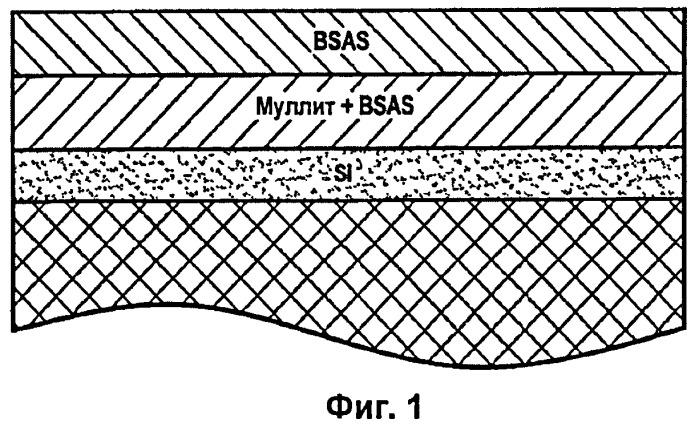 Защищенная от коррозии деталь из композитного материала с керамической матрицей, содержащей кремний