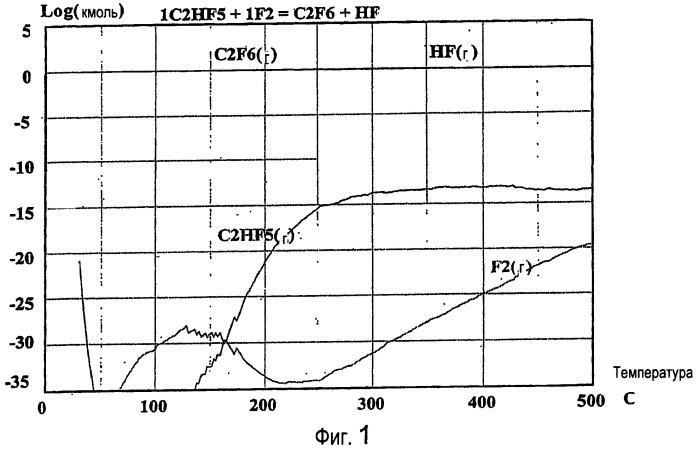 Способ и реактор фторирования