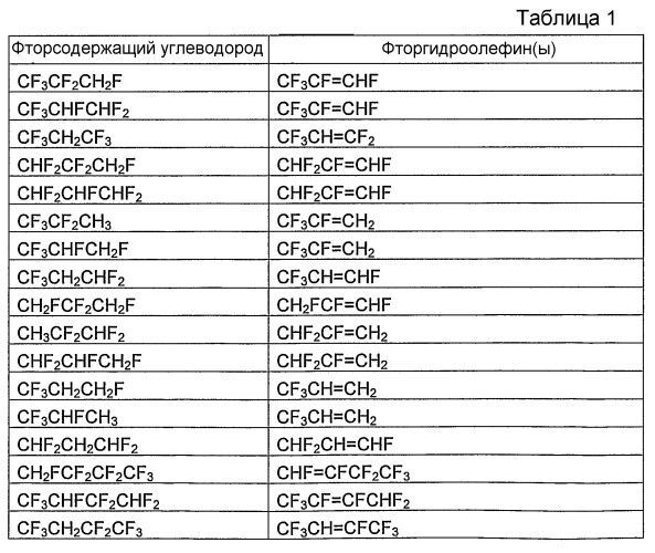 Способы получения и очистки фторгидроолефинов
