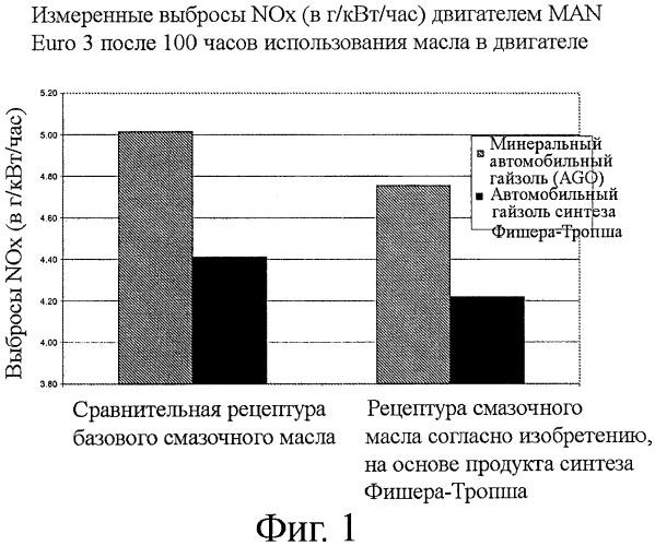 Применение парафинового базового масла для уменьшения выбросов оксидов азота