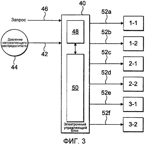 Способ управления топливным насосом с общим направляющим распределителем и устройство для реализации этого способа