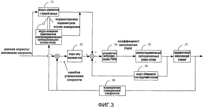 Система управления электрогидравлического пропорционального клапана, регулирующего скорость потока, и способ ее осуществления