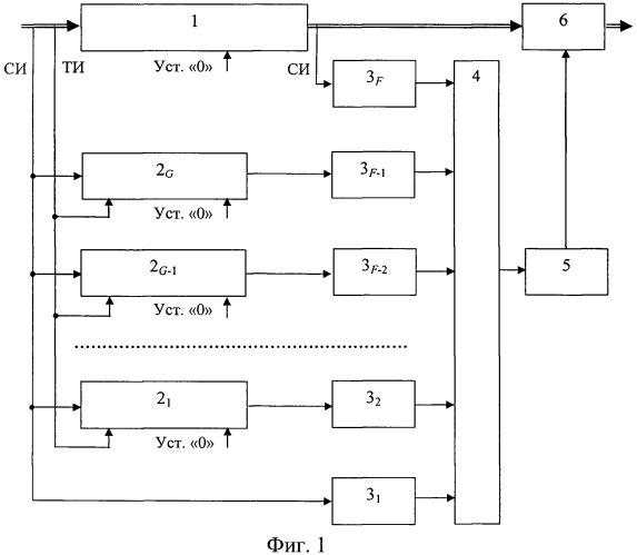 Способ формирования синхроимпульсов при приеме цифровых сигналов