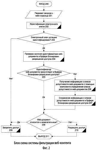 Способ и система фильтрации веб-контента