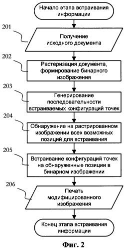Способ и система встраивания и извлечения скрытых данных в печатаемых документах