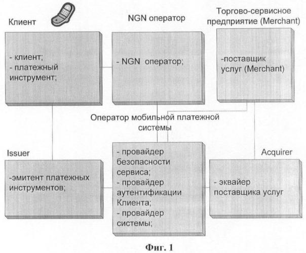 Способ обеспечения проведения безопасных мобильных финансовых транзакций в сетях подвижной связи (варианты) и архитектура для его осуществления