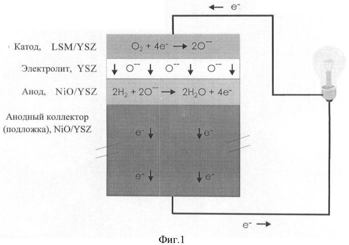Удаление примесных фаз из электрохимических устройств