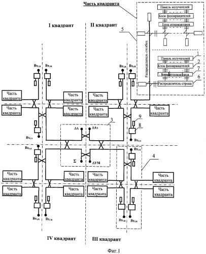 Двумерная моноимпульсная фар с электронным управлением лучом