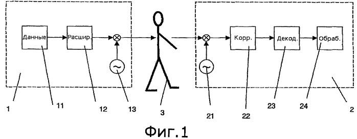 Способ и система передачи информации