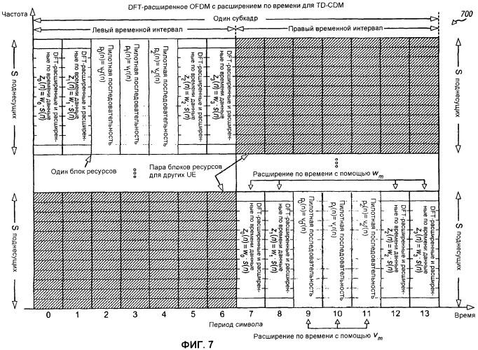 Кодирование и мультиплексирование управляющей информации в системе беспроводной связи