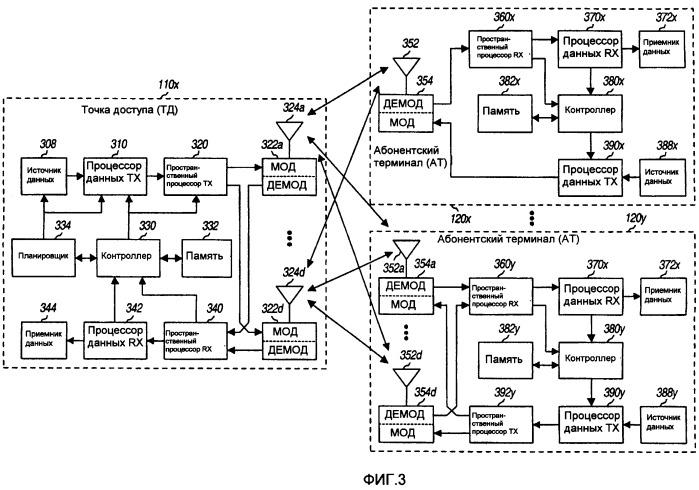 Способ и устройство обеспечения эффективной структуры канала управления в системе беспроводной связи