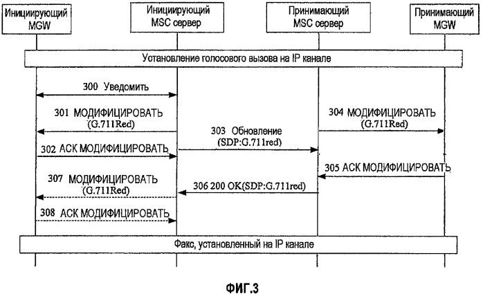Способ, система и устройство для согласования службы данных сигнализации протокола инициации сеанса