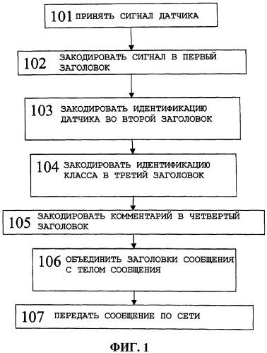 Способ для передачи данных от датчика по компьютерной сети, соответствующее устройство и компьютерный программный продукт для этого