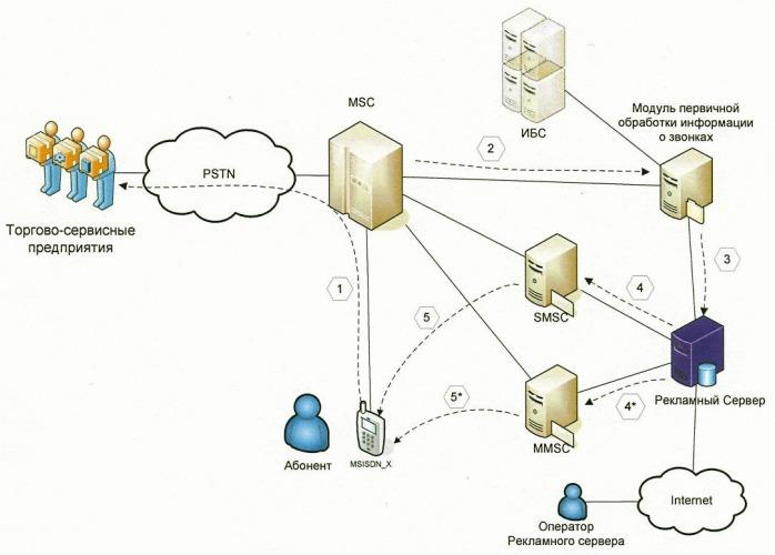 Способ формирования и отправки абоненту сети оператора релевантных, рекламных sms-, mms- или иных сообщений