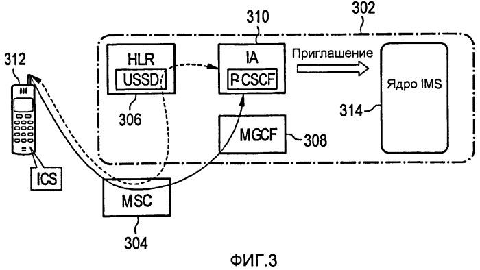 Способы и устройства, обеспечивающие возможность управления сеансом услуг ip мультимедийных подсистем посредством доступа к сетям с коммутацией каналов с использованием сообщений неструктурированных вспомогательных служебных данных