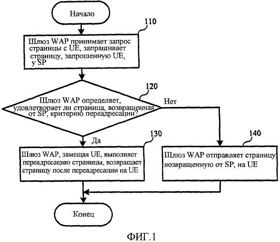 Способ для переадресации страниц и шлюз wap