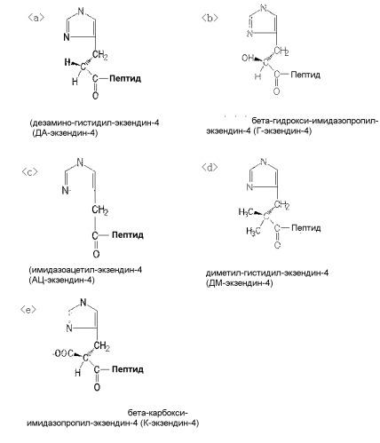 Фармацевтическая композиция для лечения связанных с ожирением заболеваний, содержащая конъюгат инсулинотропного пептида