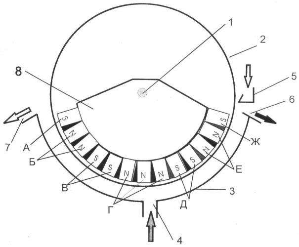 Способ магнитного обогащения в магнитных полях со знакопеременным градиентом и устройство для его осуществления
