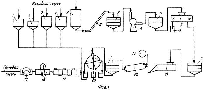 Алюминотермитная реакционная смесь для сварки железнодорожных рельсов методом промежуточного литья