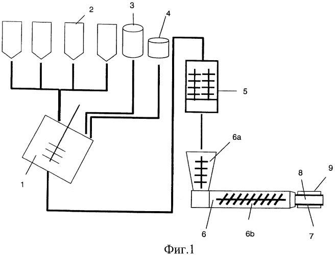 Способ получения и сохранения формы экструдированного продукта, изготовленного из вяжущего материала