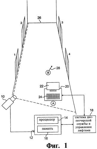 Способ и система управления лифтами, способ анонимного наблюдения за пассажирами
