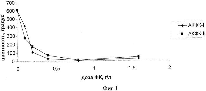 Способ получения композиционного алюмокремниевого флокулянта-коагулянта