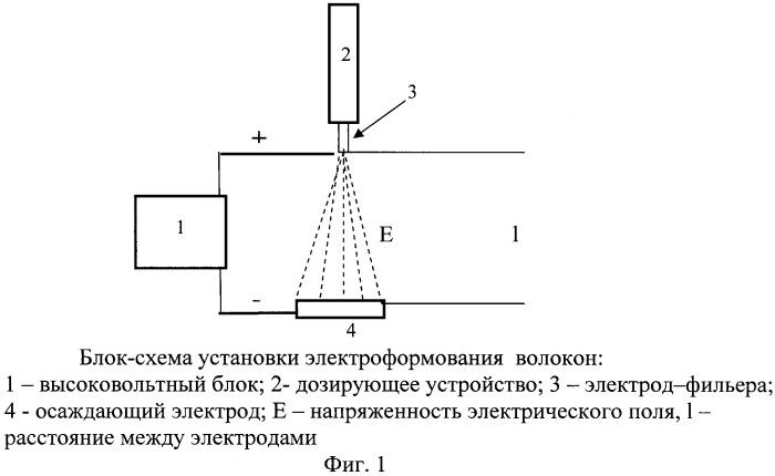 Способ получения нановолокон из алифатических сополиамидов
