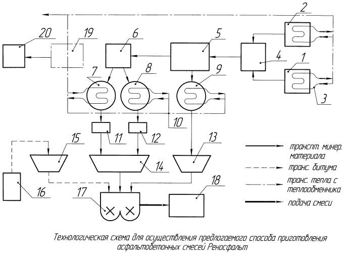 Способ приготовления асфальтобетонных смесей реносфальт