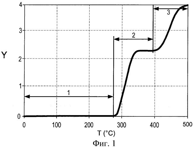 Нагревание углеводородсодержащих пластов в поэтапном процессе линейного вытеснения