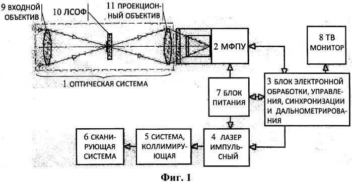 Тепловизионная система с лазерной подсветкой