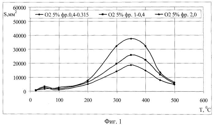Способ определения реакционной поверхности углеродных материалов