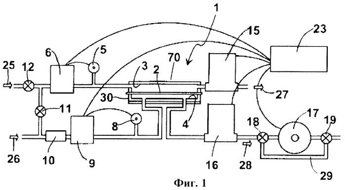 Способ и устройство для измерения проницаемости газа через пленку или стенки тары
