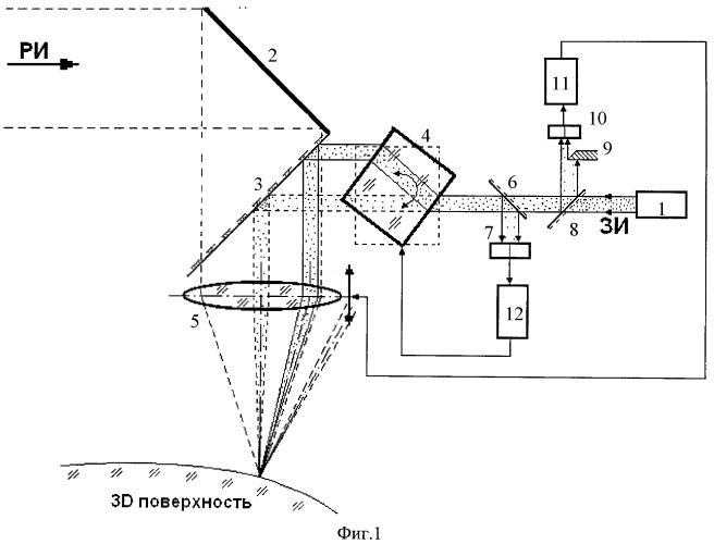 Способ автоматической фокусировки рабочего излучения на 3d оптическую поверхность