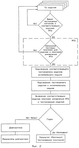 Устройство автоматизированного тестирования параметров аналоговых, аналого-цифровых, цифроаналоговых и цифровых изделий
