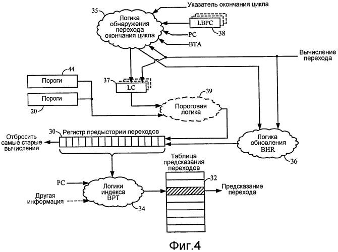 Представление переходов цикла в регистре предыстории переходов с помощью множества бит