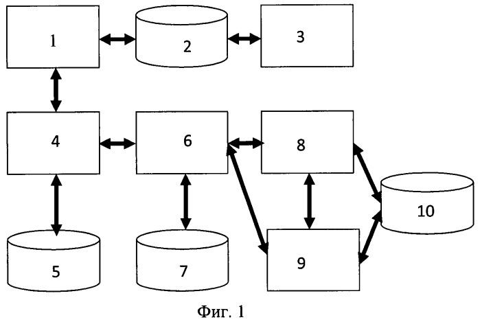 Способ и система построения модели нарушенного функционирования технического объекта и машиночитаемый носитель