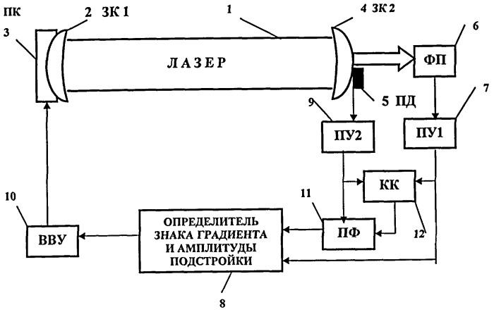 Способ стабилизации частоты излучения лазера