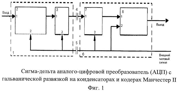 Сигма-дельта аналого-цифровой преобразователь с гальванической развязкой на конденсаторах и кодерах манчестер ii