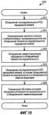 Способ и устройство для обработки первичных и вторичных сигналов синхронизации для беспроводной связи