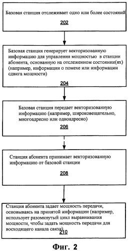 Схема передачи сообщений управления мощностью